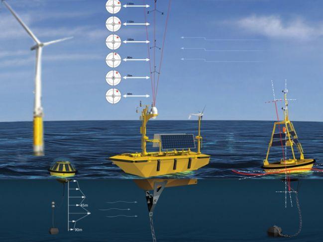 تکنولوژیهای جدید برای استفاده از انرژی دریای