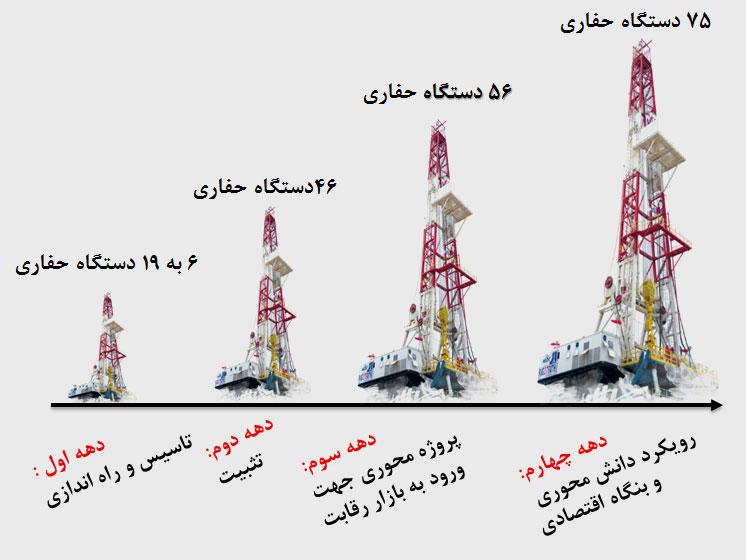 استقبال مشروط از خصوصیسازی شرکت ملی حفاری ایران